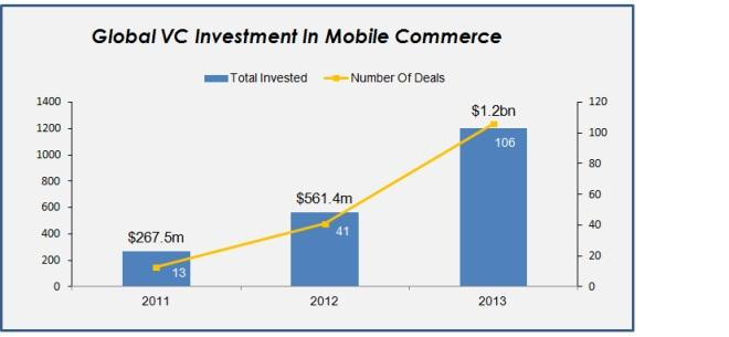 global vc investment mobile commerce strategy eye 660