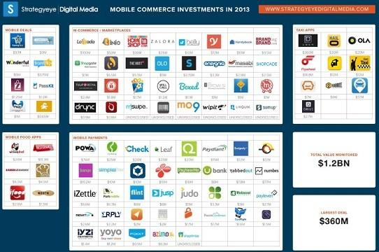 mobile commerce investments 2013 strategyeye 365