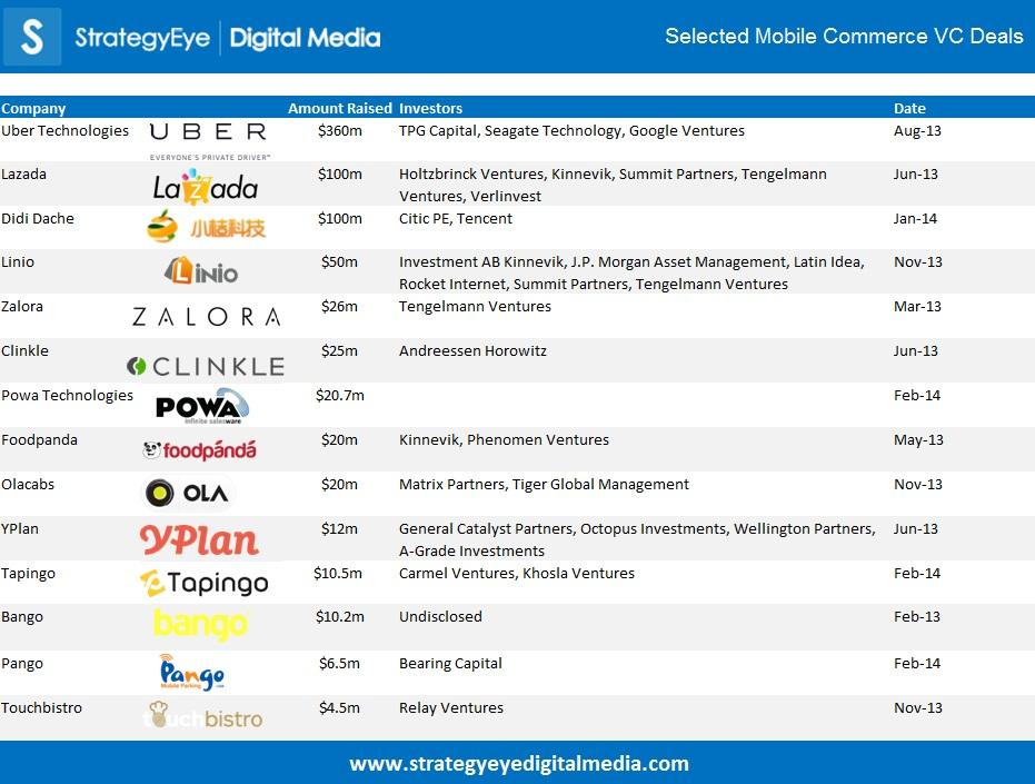 selected mobile commerce VC deals 2013 strategyeye